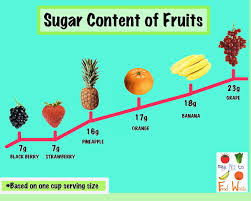 fruits sugar