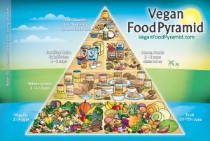 vegan-pyramid 3